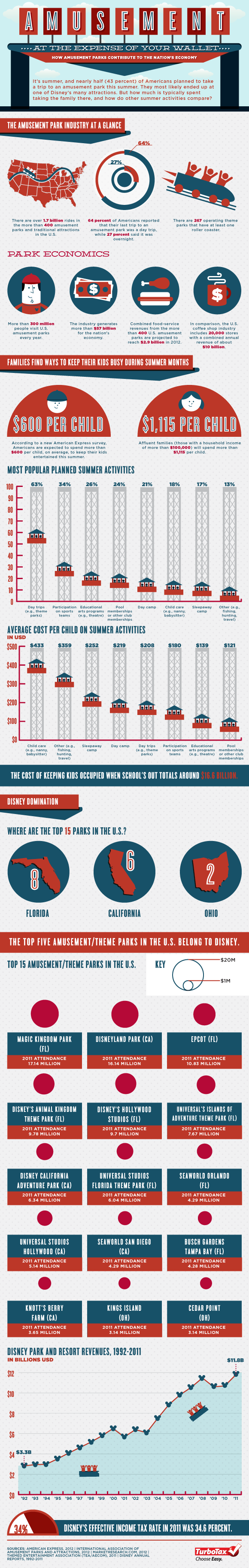 How Amusement Parks Contribute to the Nation's Economy by Column Five , via Behance