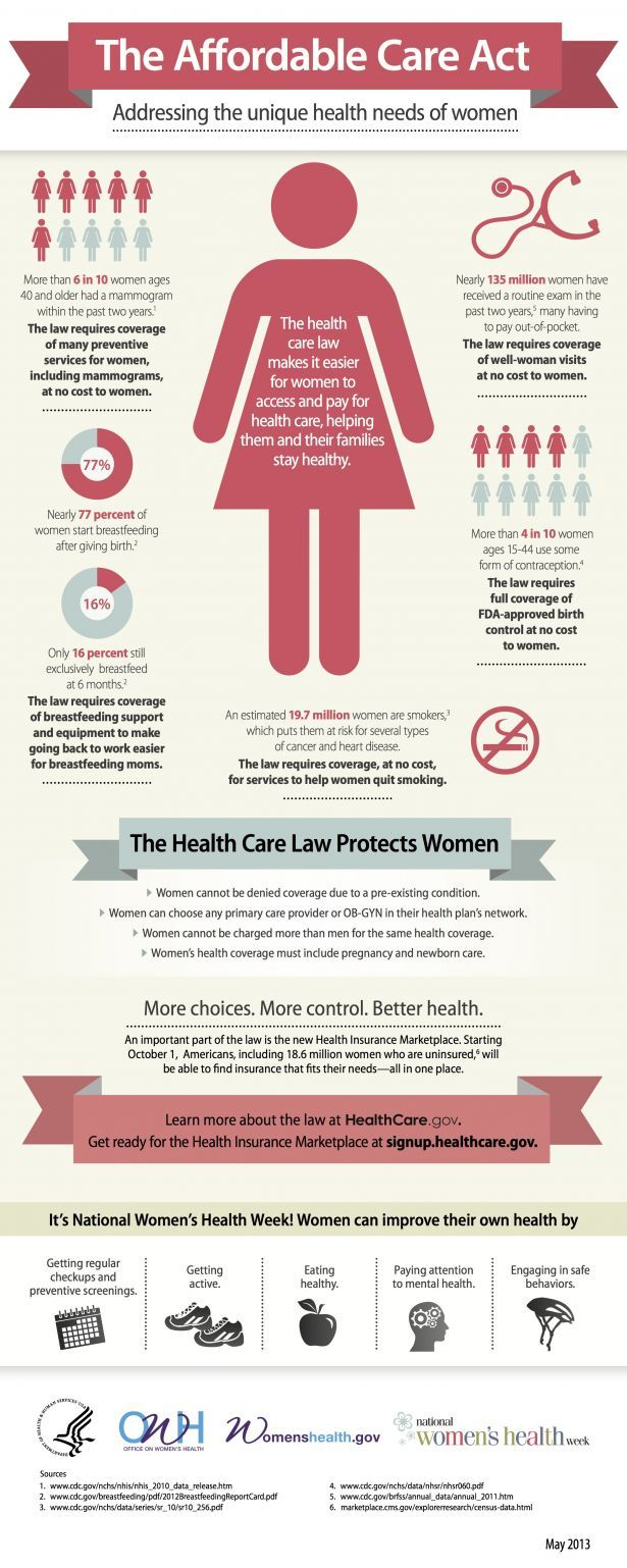 Celebrating National Women's Health Week! Infographic