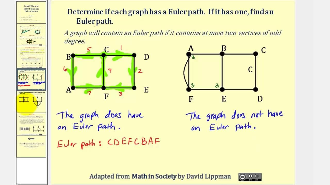 Graph Theory Euler Paths And Euler Circuits Graphing Circuit