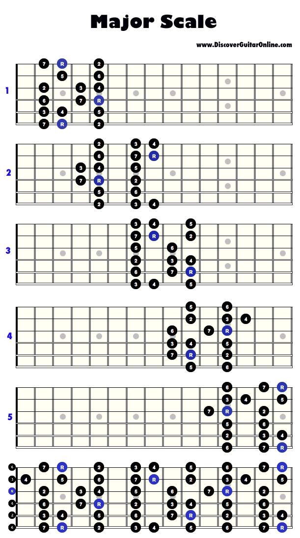 Major Scale: 5 patterns | Discover Guitar Online, Learn to Play ...