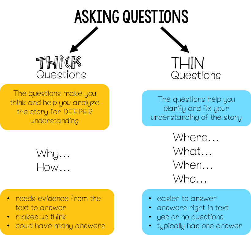 Reading Comprehension Strategy Series How To Teach Students To Ask Questions When They Read The Classroom Nook Reading Comprehension Strategies Teaching Comprehension Teaching Reading Comprehension