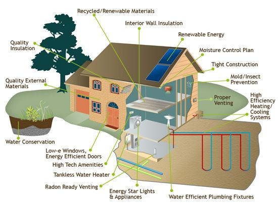 Make your home greener in 2013!   Eco friendly house ...