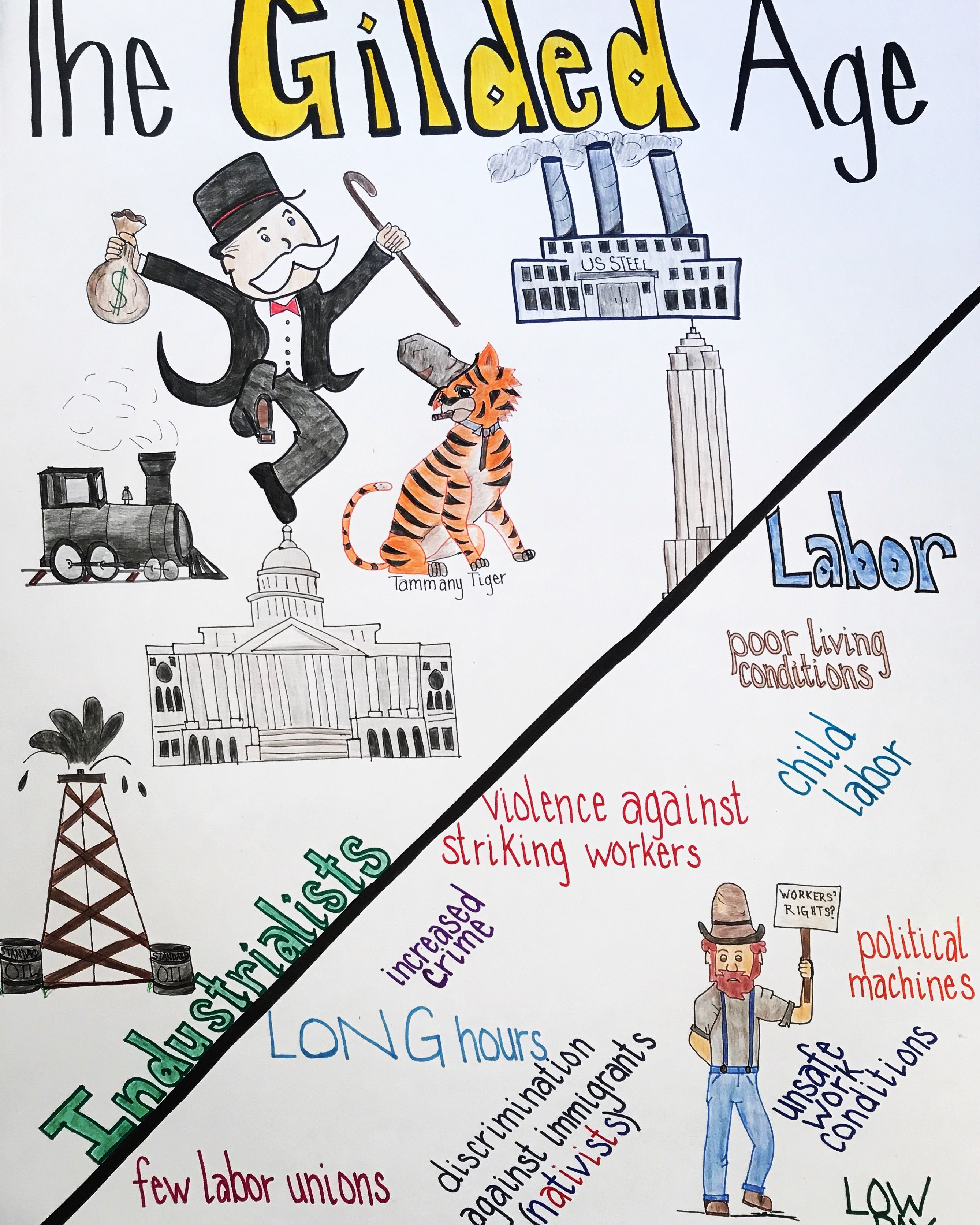 My Gilded Age Anchor Chart I Think My Students Will Like The Combination Of Images And Words