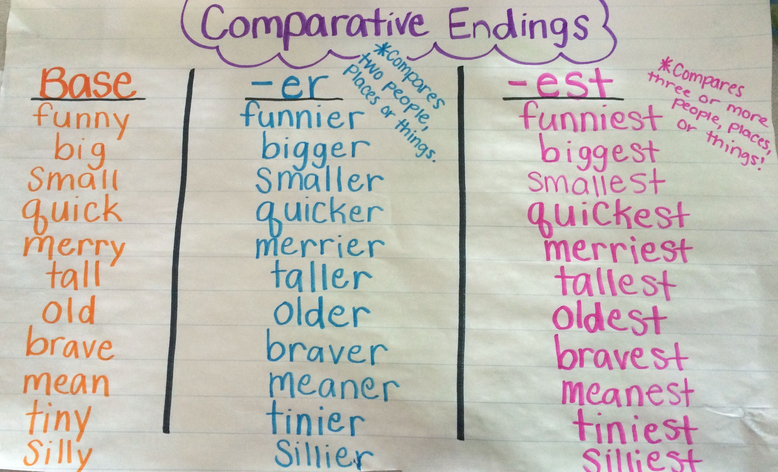 Comparative Endings Anchor Chart