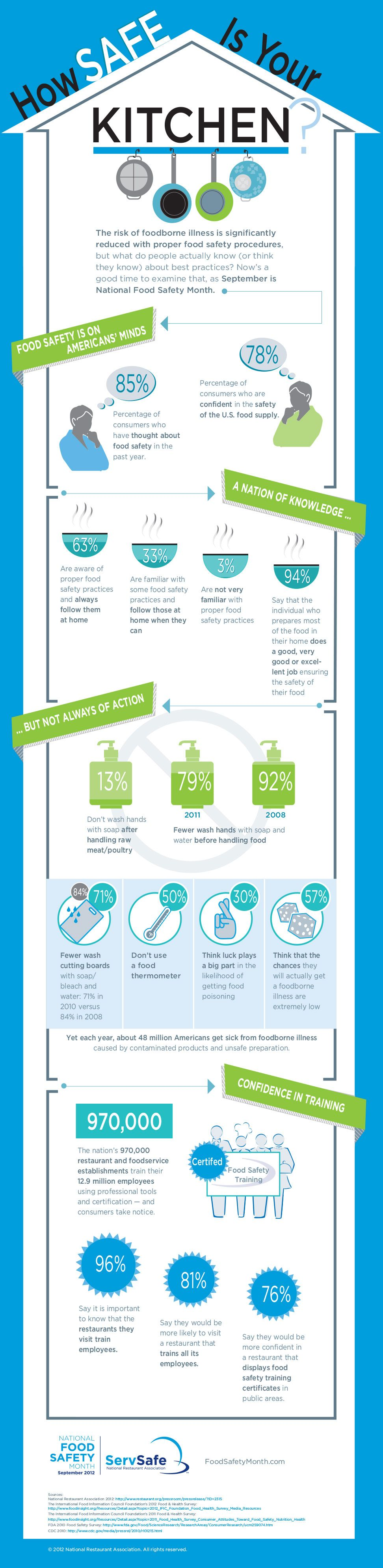 Restaurant Kitchen Guidelines how safe is your kitchen infographic from the national restaurant