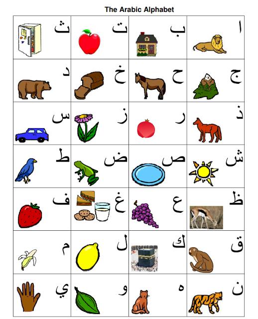 Arabic Alphabet Chart Tj Homeschooling Arabic Alphabet Chart Arabic Alphabet For Kids Arabic Alphabet