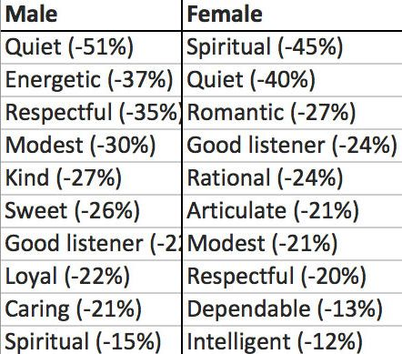 Must Use In Profile Dating Words Your Online To characteristic
