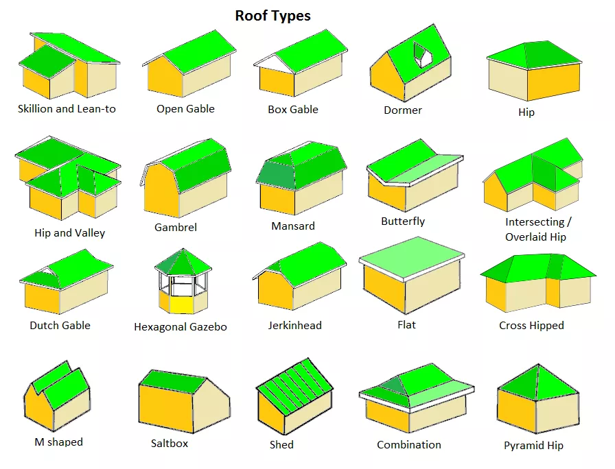 Top 20 Roof Types And Pros Cons Roof Styles Design Architecture In 2020 Gable Roof Hip Roof Roof Types