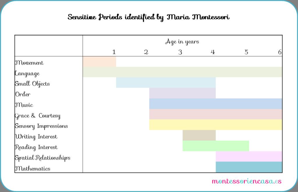 maria montessori sensitive periods