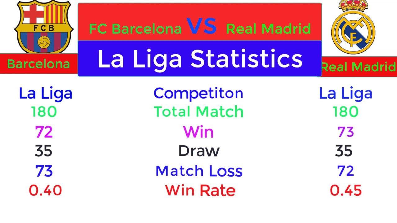 Real Madrid Vs Barcelona Rivalry Comparison Total Match Football Comp In 2020 Real Madrid Rivalry Football