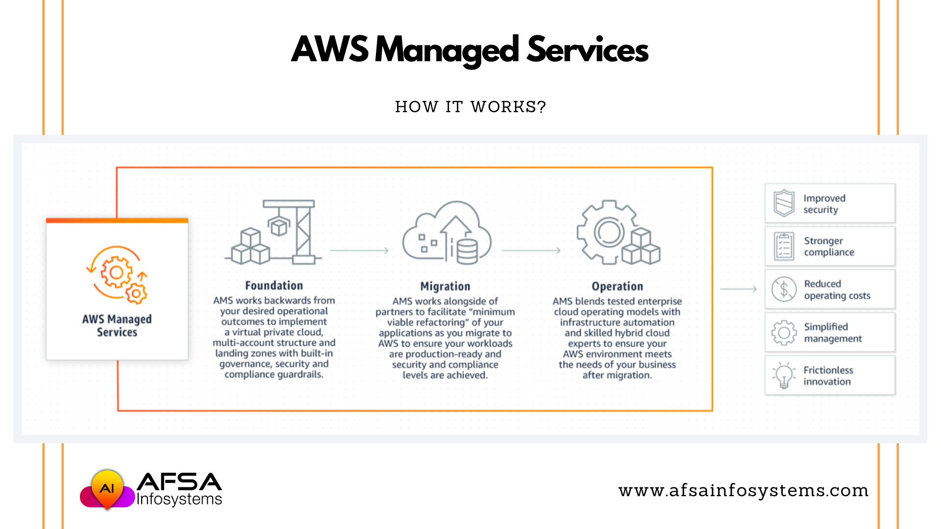 Aws Managed Services How It Works It Works Digital Transformation Operating Cost