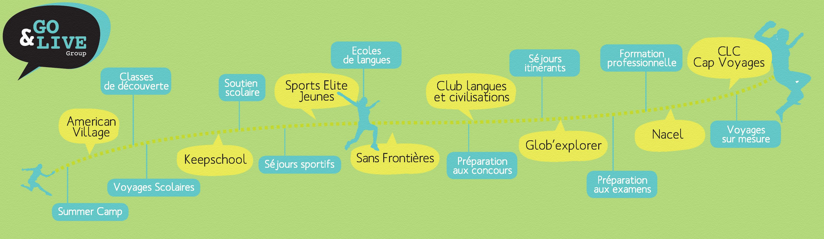 Cours Langues Sports Voyages Des Offres Pour Toute La