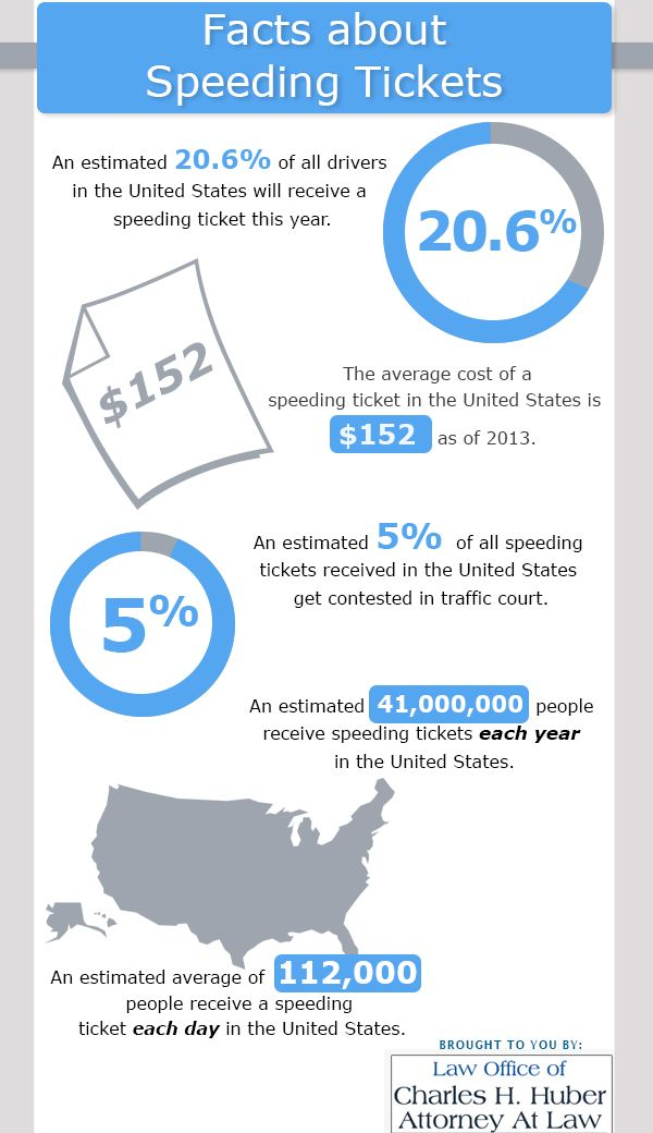 An Estimated 41 000 000 People Receive Speeding Tickets Each Year In The United States Speeding Tickets Facts Speed