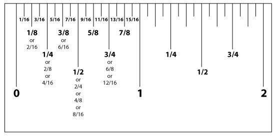 Measurement Conversion Chart Ruler Ruler Measurements Ruler Measurements Reading A Ruler Ruler