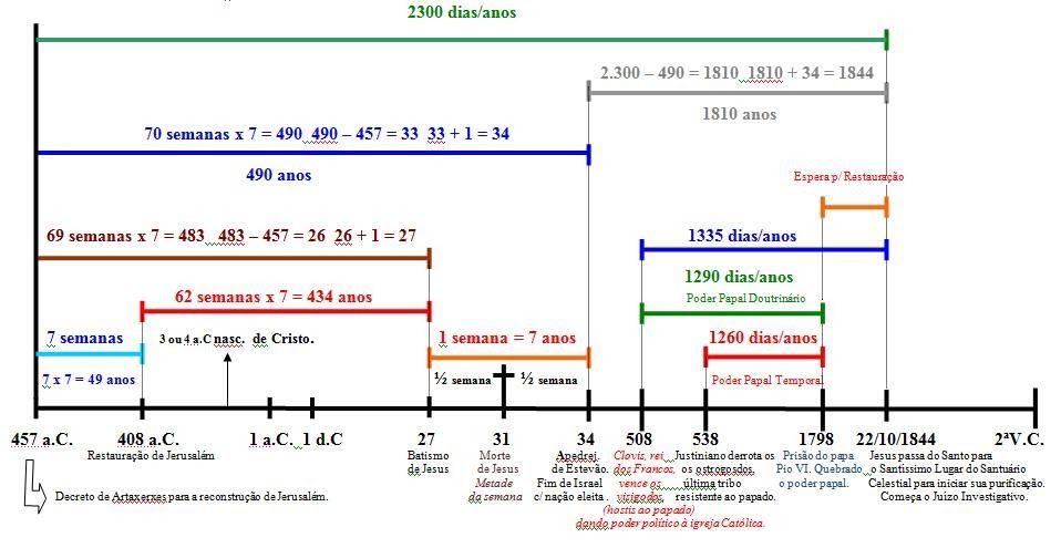 Gráfico dos 1260, 1290, 1335 e 2300 dias proféticos. (com imagens ...