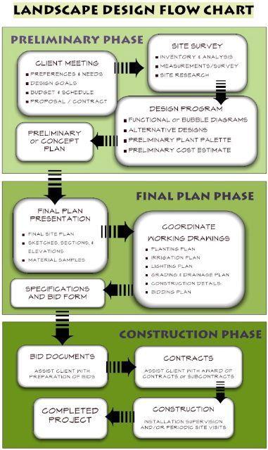 Green Modular Flow Chart Of A Landscape Design Process