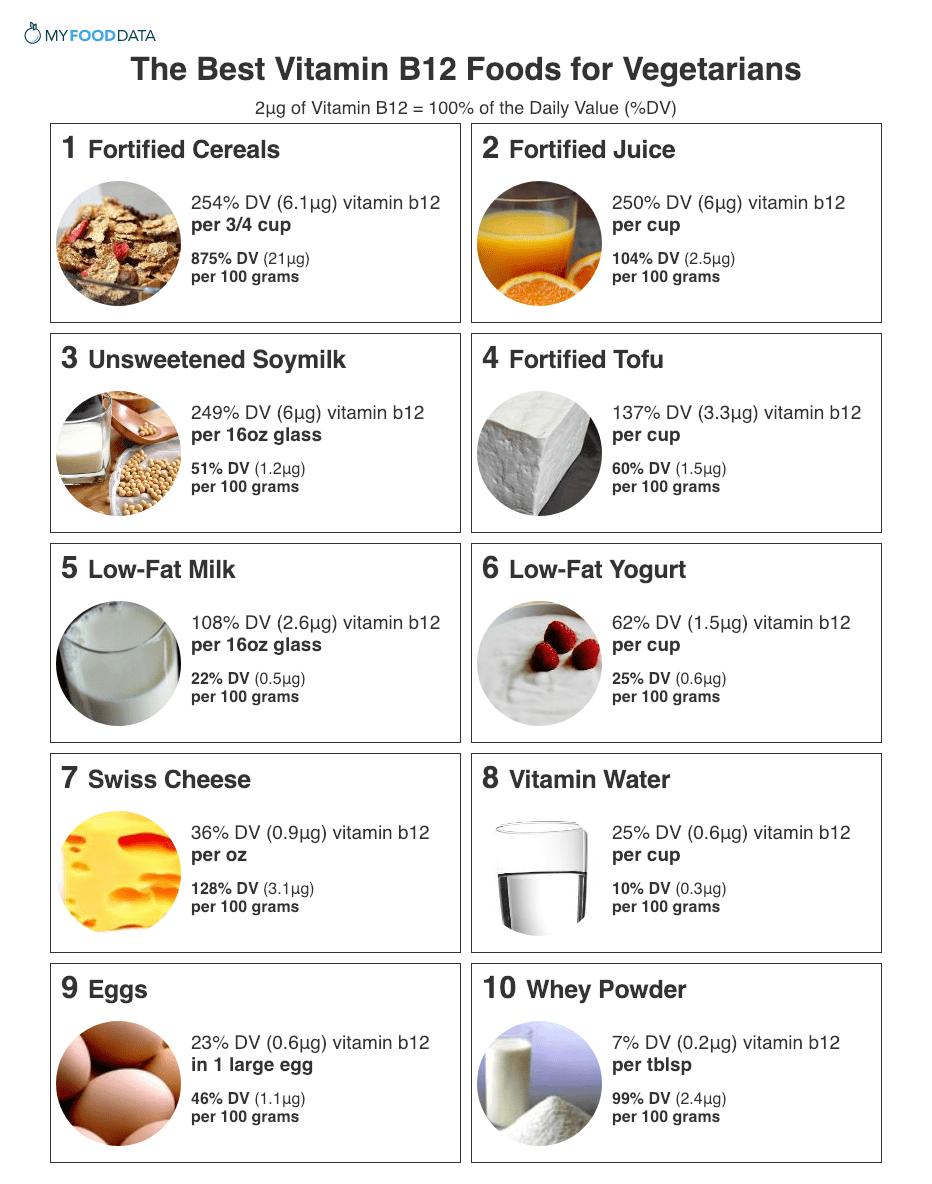 Top 10 Vitamin B12 Foods for Vegetarians B12 foods