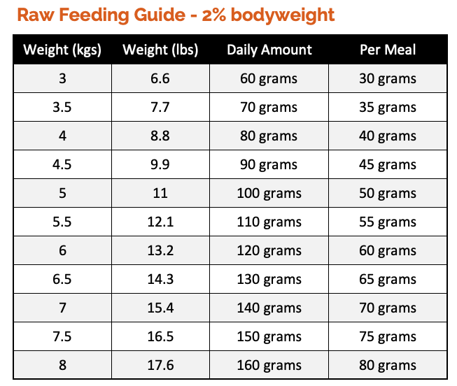 How Much Raw Food To Feed A Cat Check Our Cat Feeding Guides Raw Food Recipes Cat Feeding Guide Cat Feeding