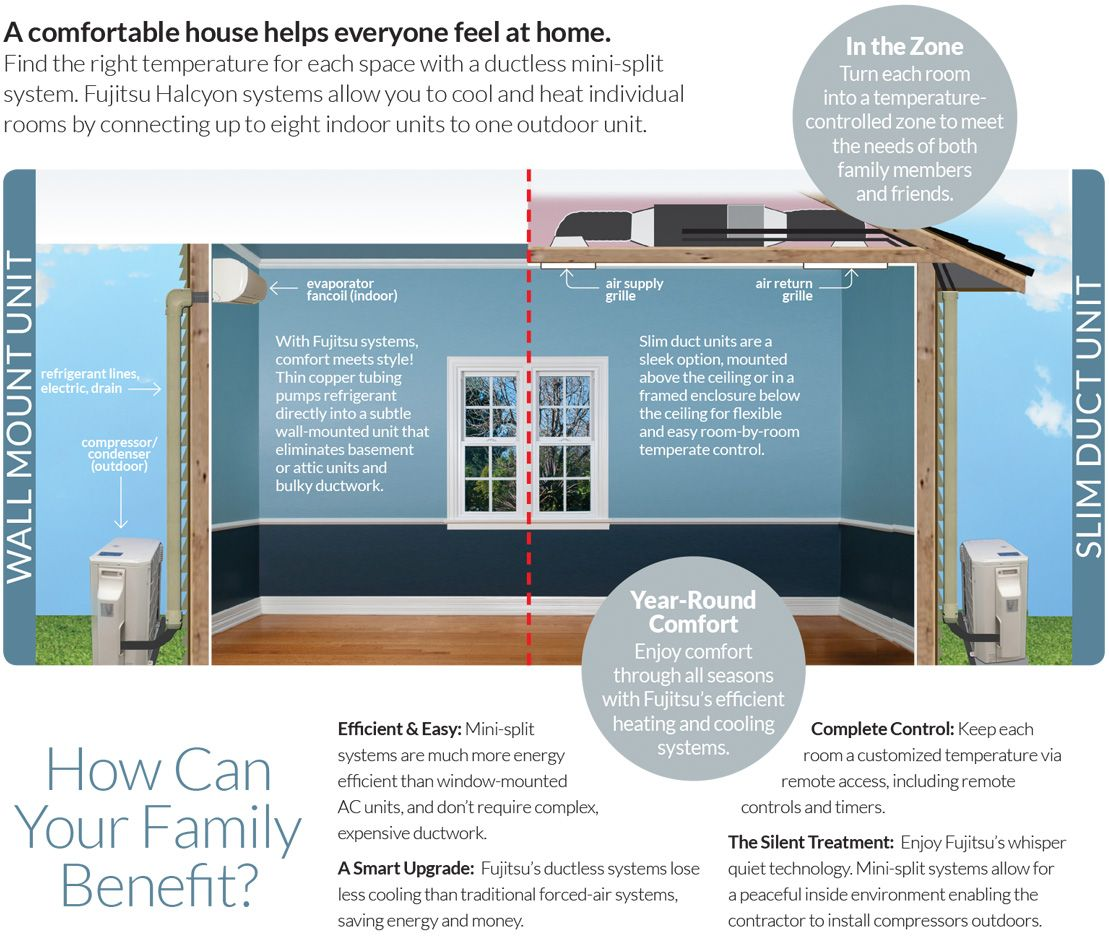 A Comfortable House Helps Everyone Feel At Home Heating And Cooling Duct Work Ductless Mini Split