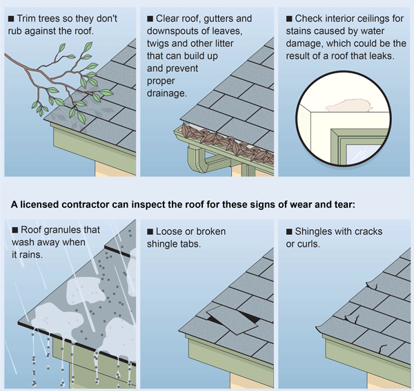 Weatherproof Your Roof Properly Maintaining Your Roof Can Help