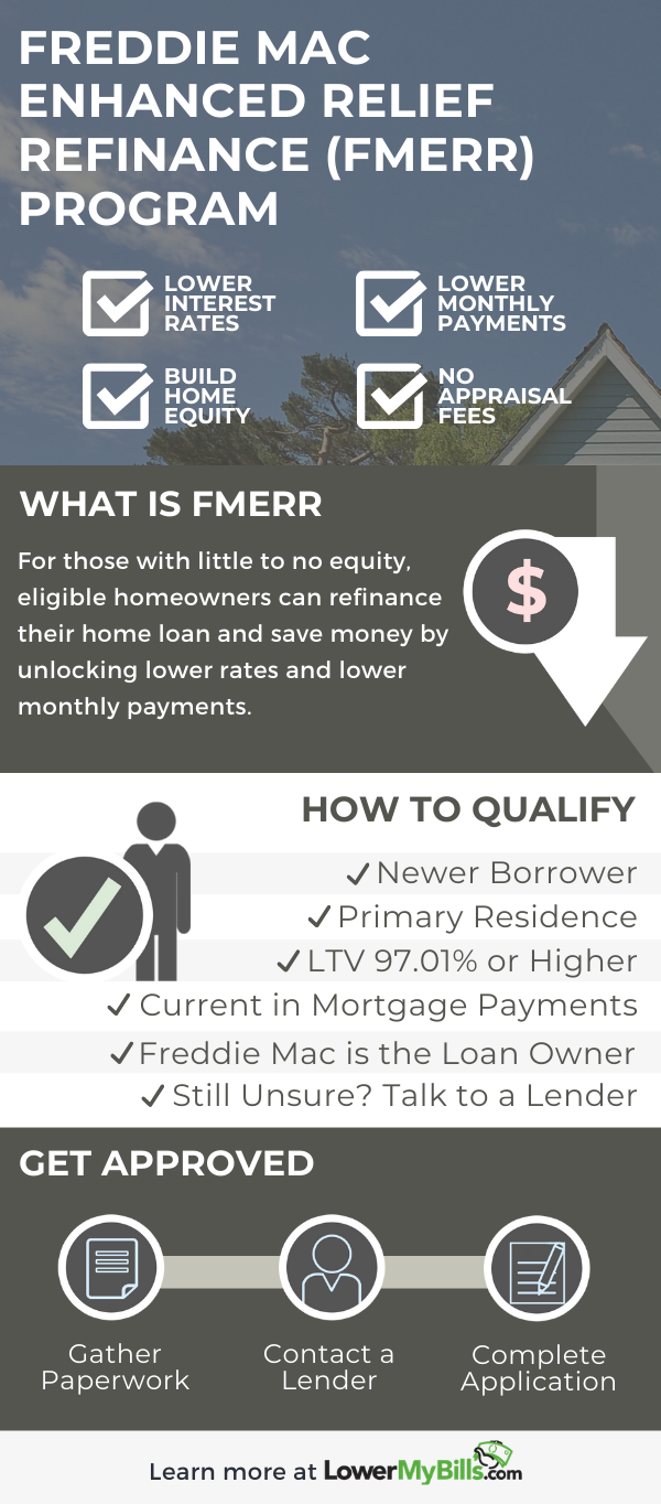 The Best Guide To Freddie Mac Enhanced Relief Refinance Lowermybills Enhancement Mortgage Payment Refined