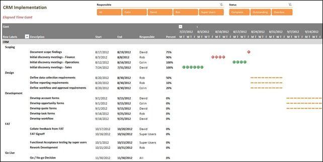 Gantt Chart In Powerpivot  Excel Powerpivot    Chart