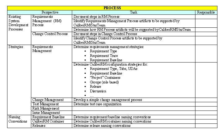 Program Management Process Templates | ... tasks for process tool ...