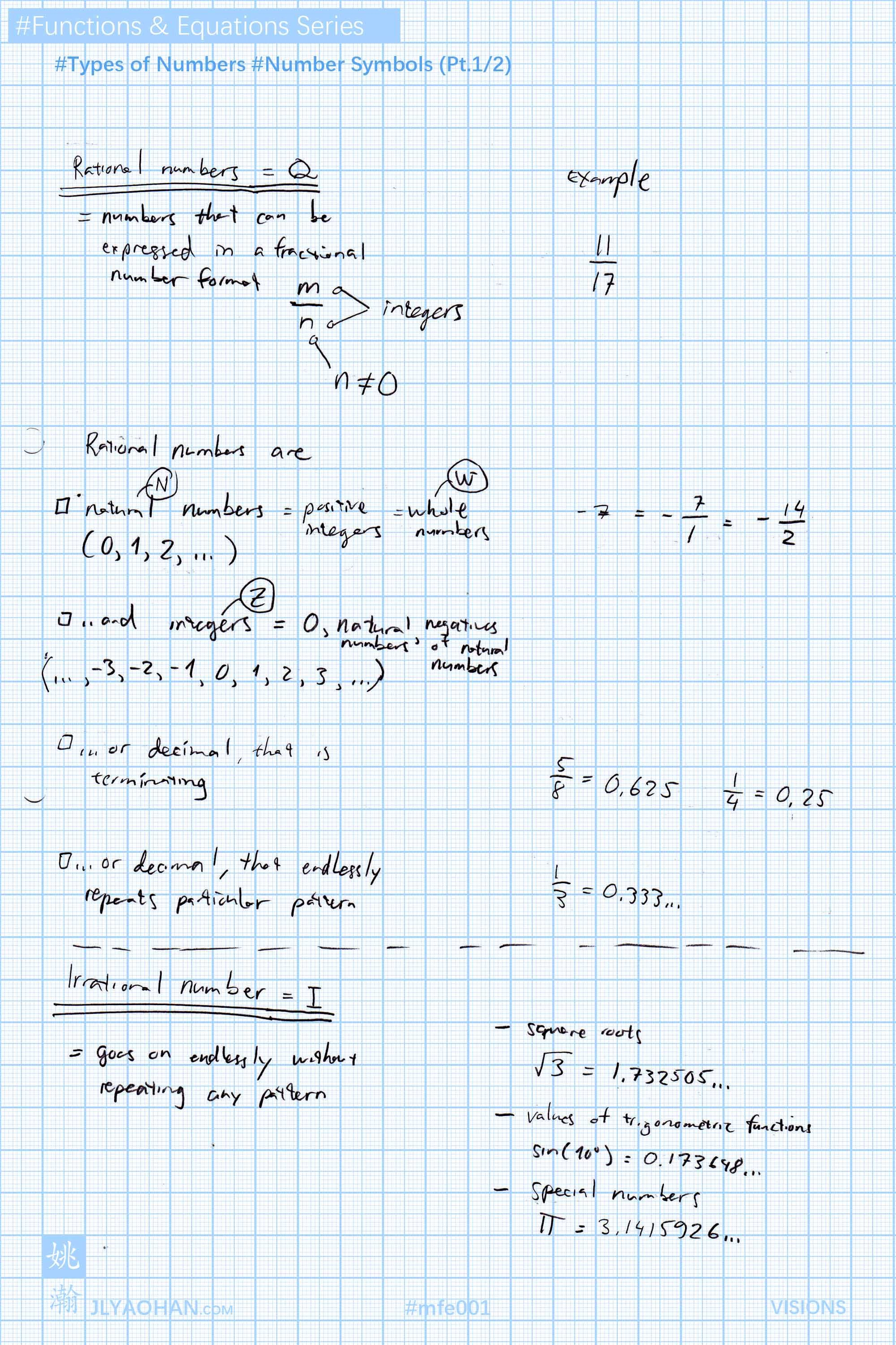 Types Of Numbers Number Symbols Q Rational Numbers N