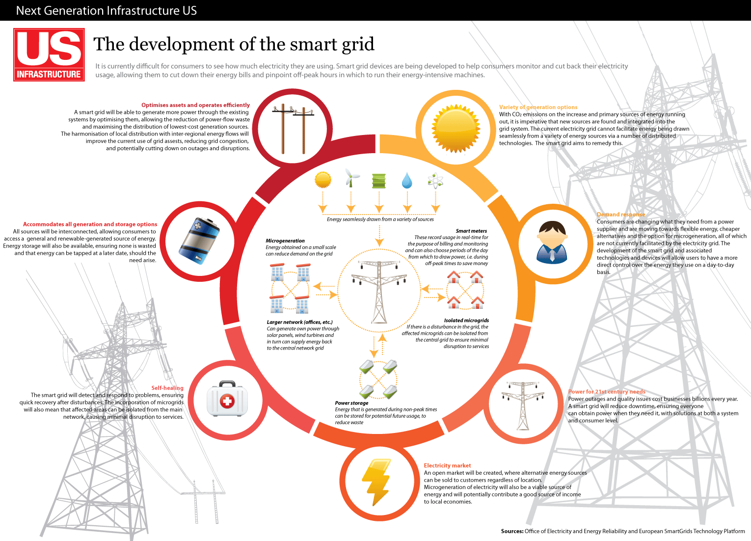 A Smart Grid For The Us Energy Infrastructure Smart Grid