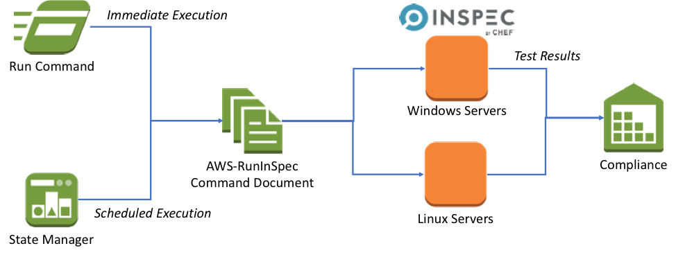 Using Aws Systems Manager To Run Compliance Scans Using Inspec By Chef Amazon Web Services Management System Compliance