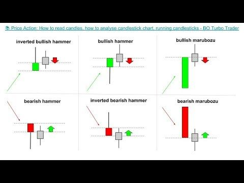 How to read candle sticks in forex trading