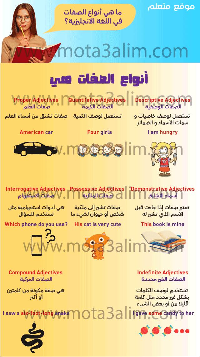 أنواع الصفات في اللغة الانجليزية In 2021 Adjectives Possessives Descriptive
