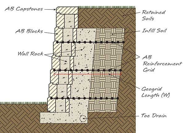 Pin By Kumar Limaye On Arhitektura Interlocking Concrete Blocks Retaining Wall Concrete Blocks