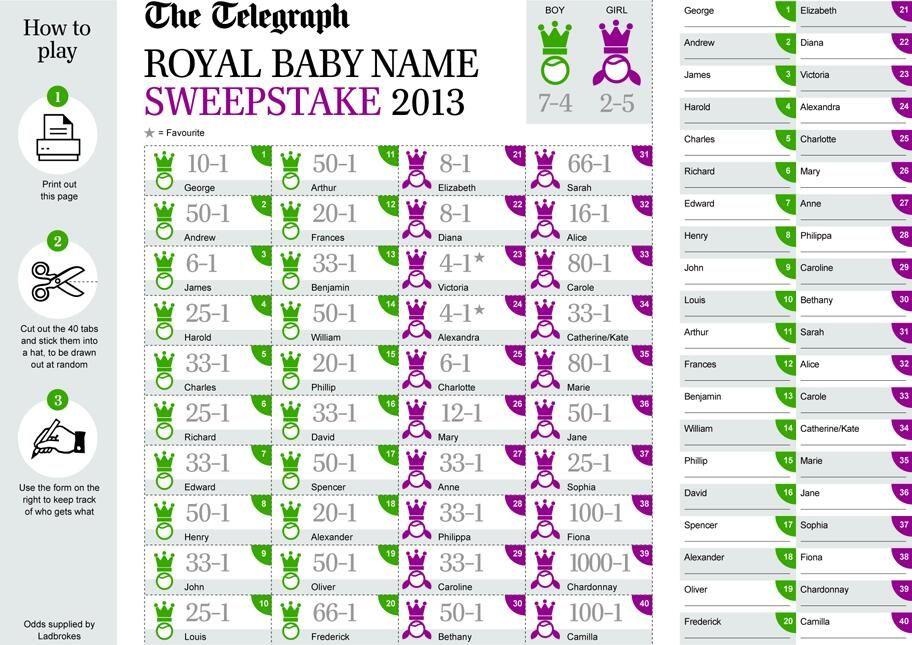 Royal Baby Name Sweepstake Creativity Pinterest Royal babies