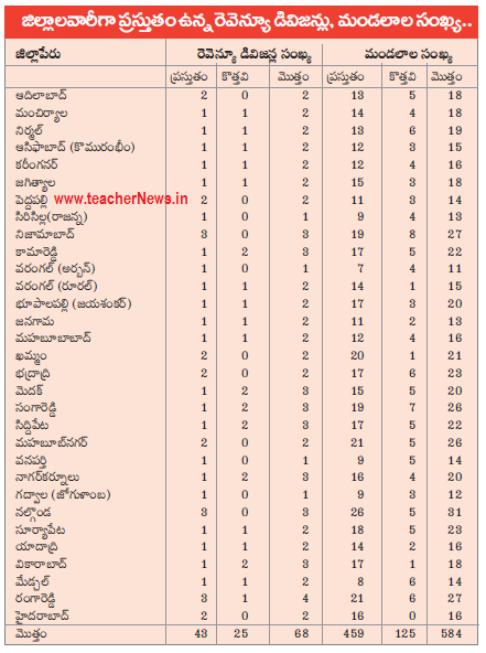 Telangana New Districts, Revenue Divisions, Mandals list GOs