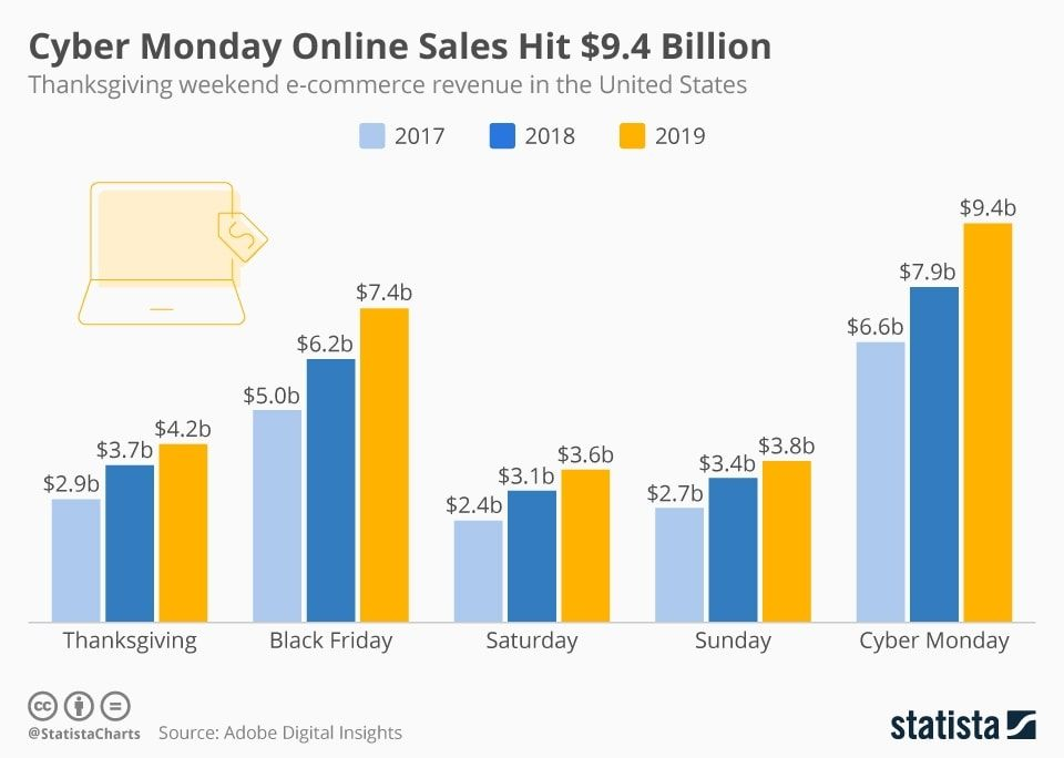 Black Friday Isnt Dead Heres How To Win More Online Sales In 2020 In 2020 Online Sales Classroom Images Cyber Monday