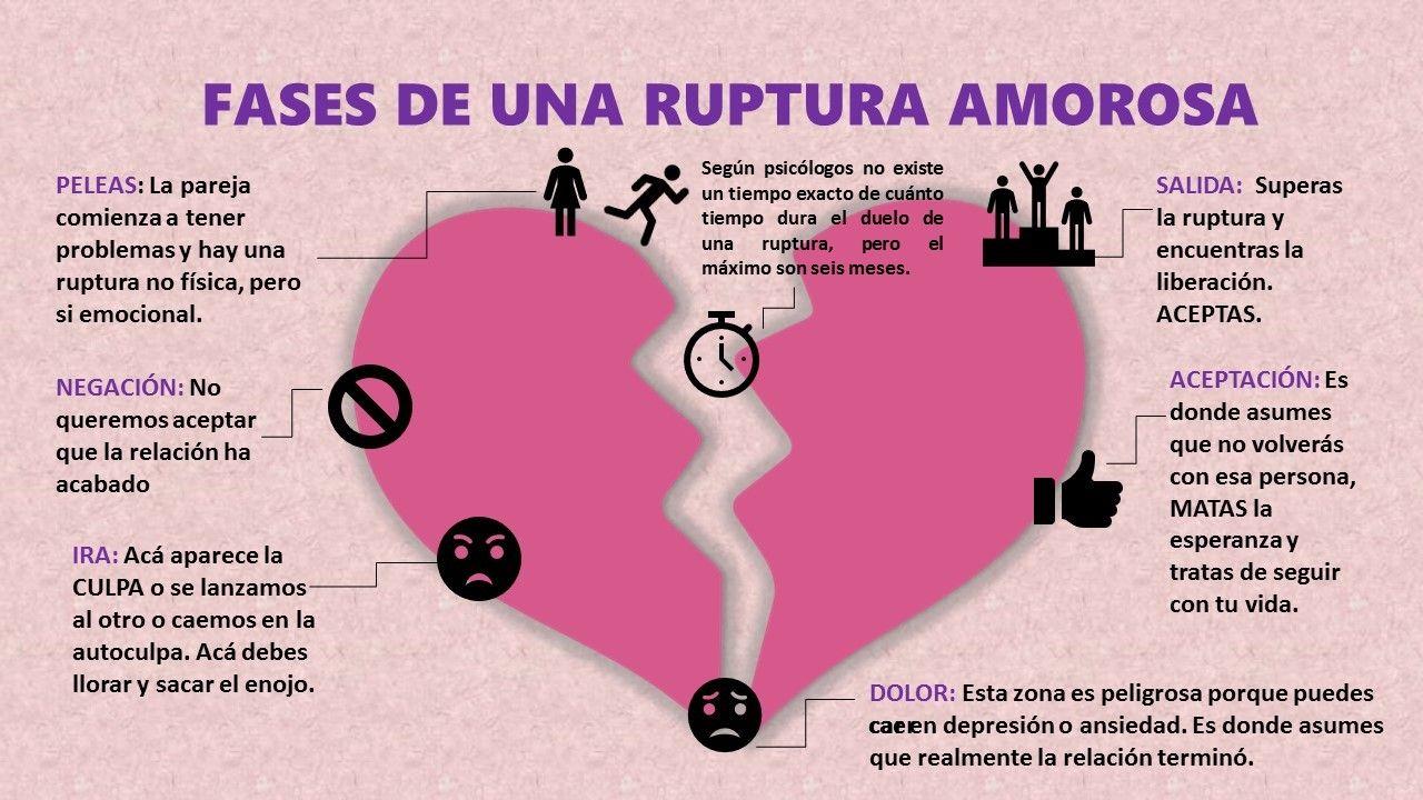 Cómo Superar Un Ruptura Infografía Ruptura Amor Desamor