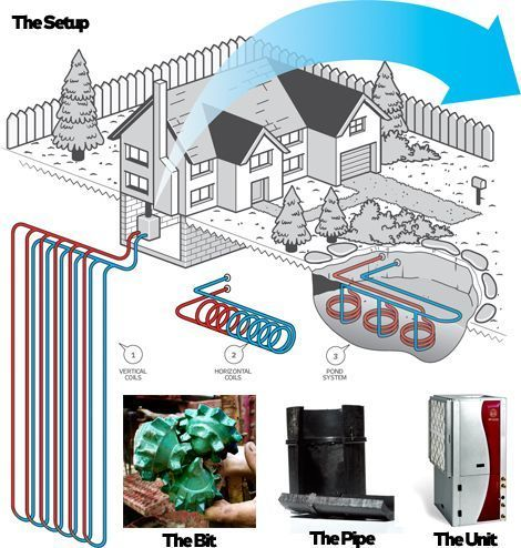 Gepthermal Heating And Cooling With Images Geothermal Energy