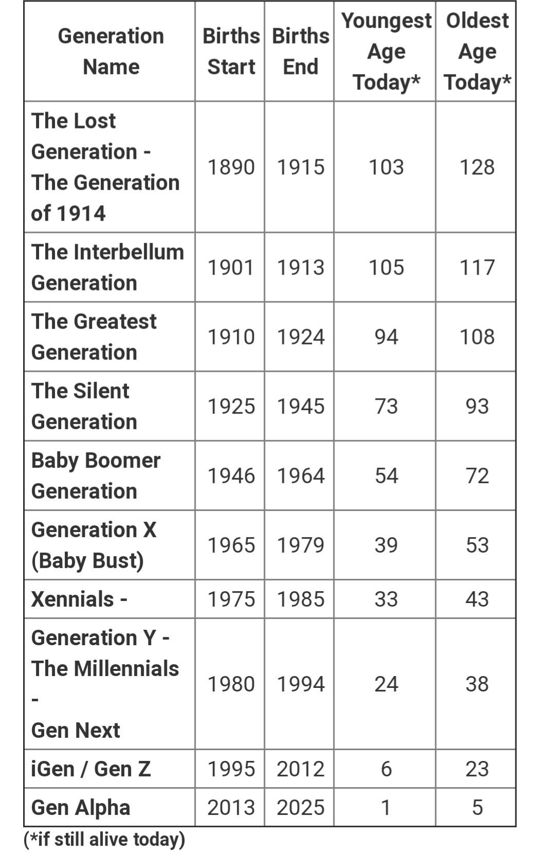 People Use The Generation Names So Often Today Without Even Knowing Them Right Here Is A Chart Generational Differences Generation Characteristics Generation