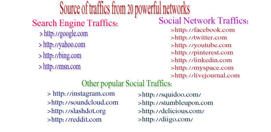 Unlimited Verified Unique human Traffic by Google ✺ Facebook ✺Twitter✺ YouTube  ✺ Pinterest ✺ Linkdin ✺ Yahoo ✺ Bing ✺ Msn ✺ Direct Sources and many more... For 30 days  http://goo.gl/EtXKCW only $30