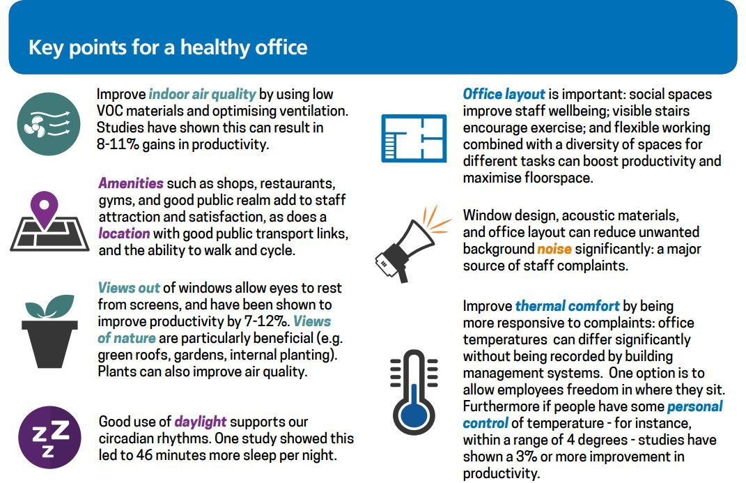 Key Points For A Healthy Office Improve Indoor Air Quality By Using Low Voc Materials And Optimisin Improve Indoor Air Quality Health And Wellbeing Wellbeing