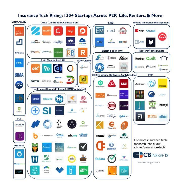Insurance tech rising 135 insurance startups across p2p