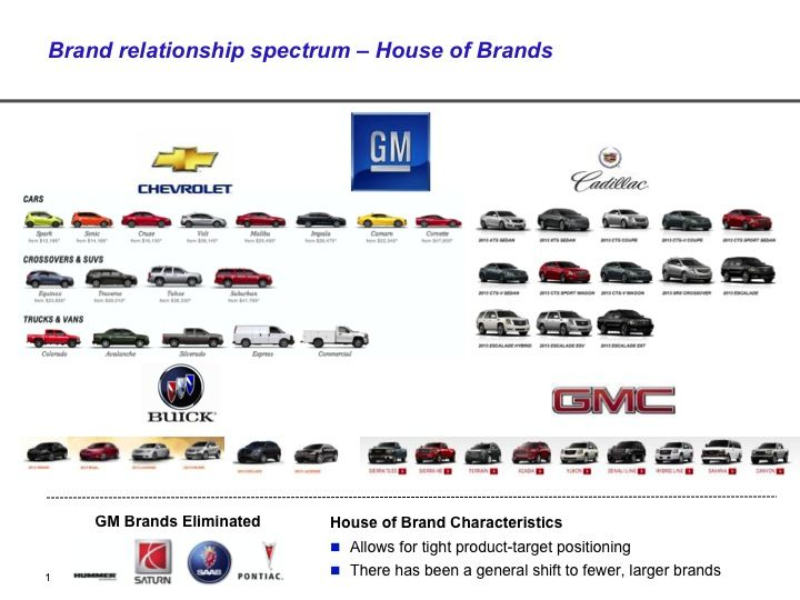 brand relationship spectrum of gm brands amp branding
