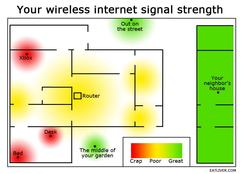 The Truth About Wi-Fi Coverage In Your Home [Humor] | Wireless internet,  Memes, Funny photos
