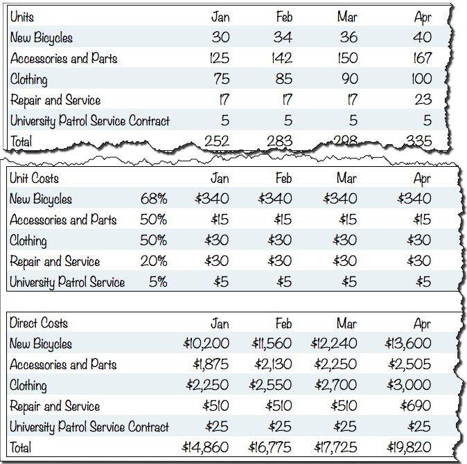 LES DIEUX DE LA STAT Optimisation \/ Recherche opérationnelle - sales forecast