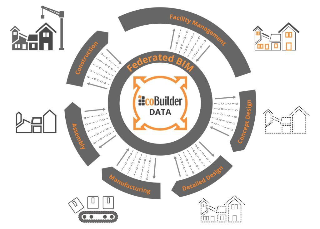 bim-product-data-template
