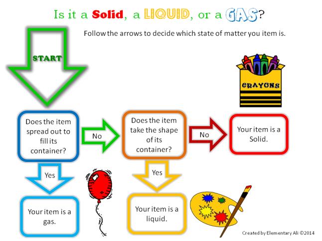 States Of Matter Flowchart Elementary Alis June Learning Tool