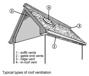 Important Roof Attic Ventilation Info Ventilation Is An Integral Part Of Making A Roof Last And Occurs Naturally Wh Attic Ventilation Roof Roofing Services
