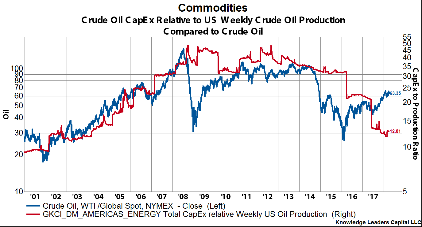 Energy Stocks Are Starting To Flow Knowledge Leaders Capital Blog Knowledge Crude Crude Oil