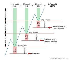 How to pyramid your forex trades